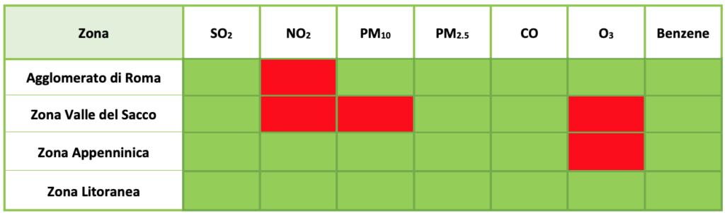 Quadro riassuntivo dei superamenti riscontrati dal monitoraggio da rete fissa nel Lazio per il 2018. In rosso è evidenziato il superamento, in verde è evidenziato il rispetto dei limiti per la protezione della salute umana. Per gli inquinanti con più di un indicatore legislativo è stato considerato il peggiore per ogni zona (Fonte: Arpa Lazio)