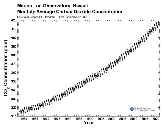 Nella curva di Keeling la concentrazione media mensile di anidride carbonica in parti per milione rispetto al tempo, presso l'Osservatorio di Mauna Loa, Hawaii (20 ° N, 156 ° W)